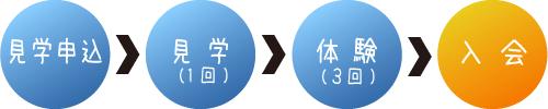 入会フローチャート画像